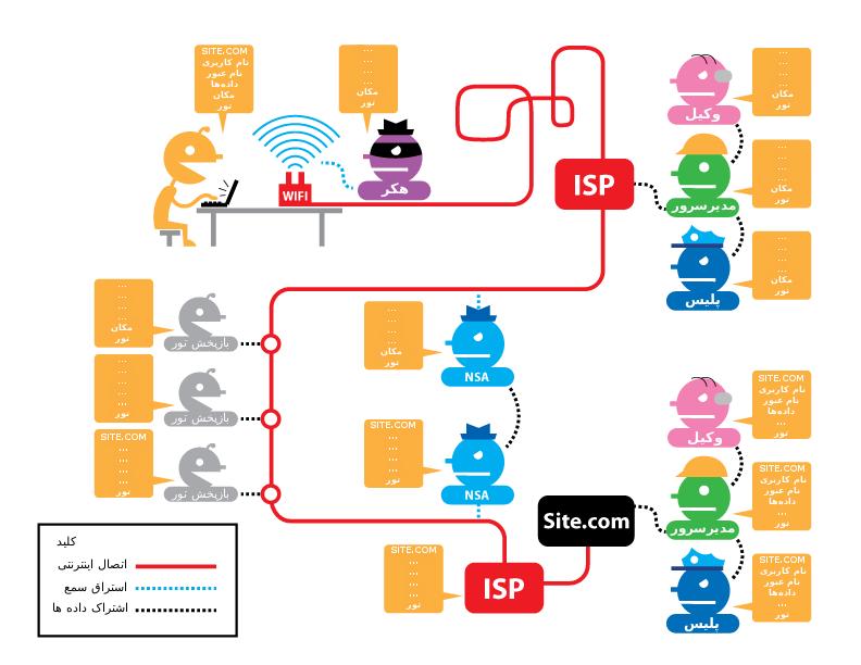 برای حفظ حریم خصوصی و امنیت آنلاین خود از HTTPS همراه با TOR استفاده کنید