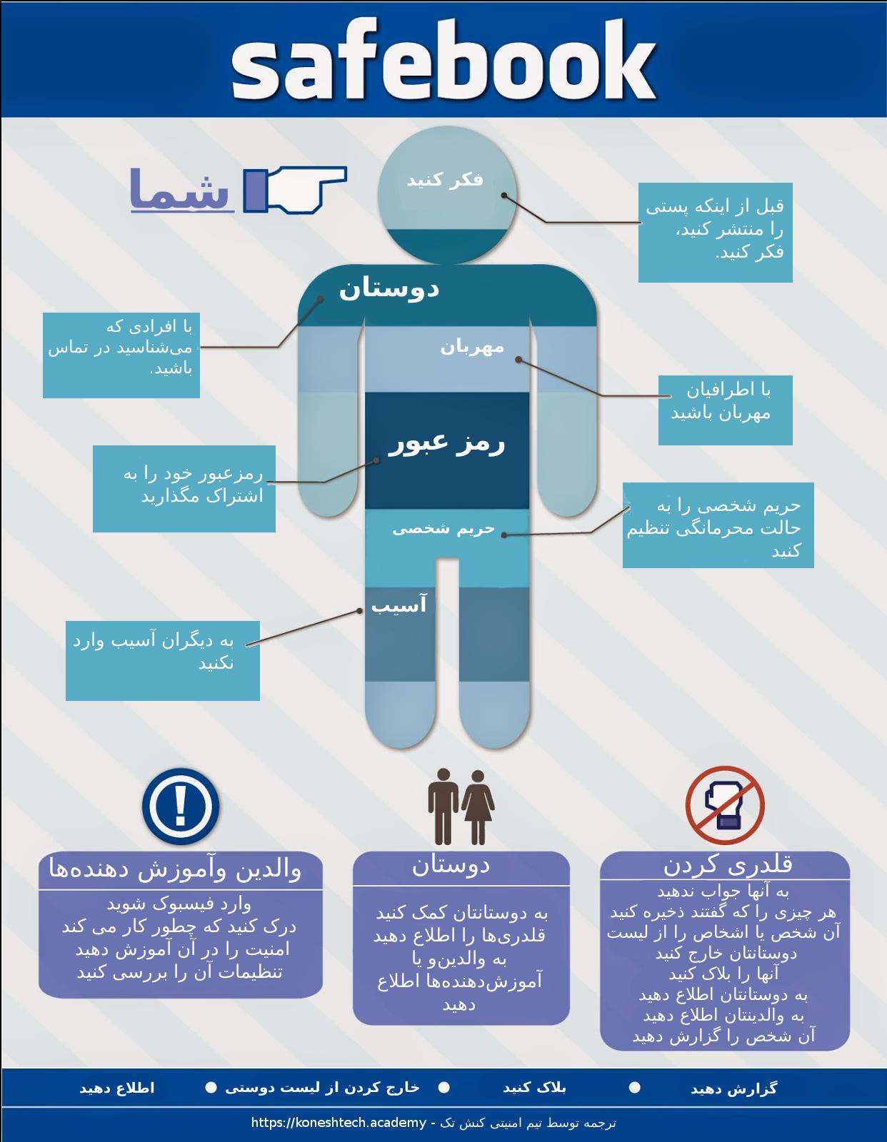 چگونه به فرزندان خود آموزش دهیم در فیسبوک امن بمانند؟