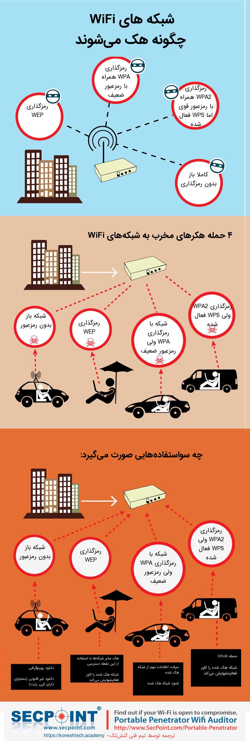 چگونه شبکه WiFi هک میشود