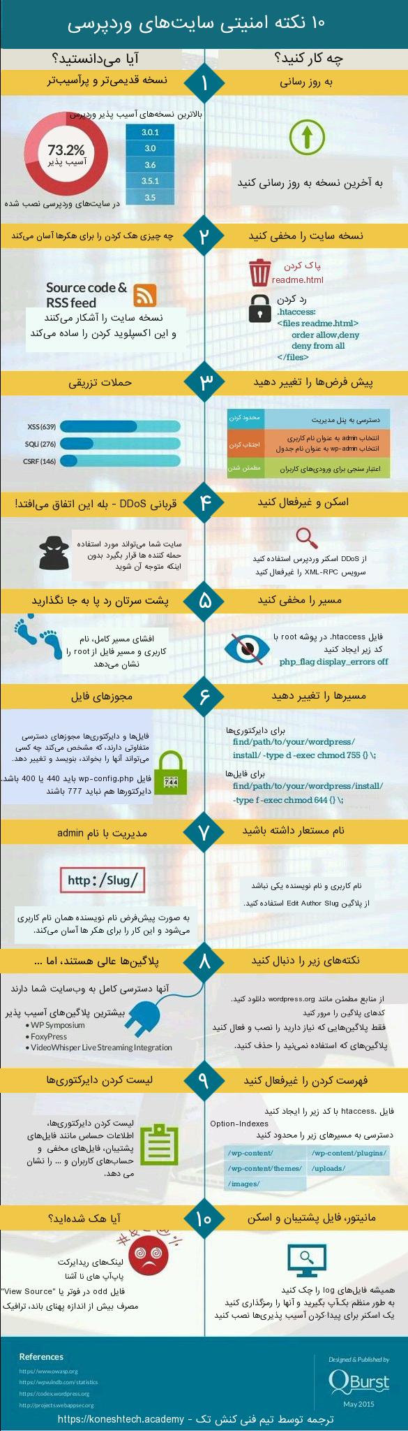 ۱۰ نکته امنیتی سایتهای وردپرس