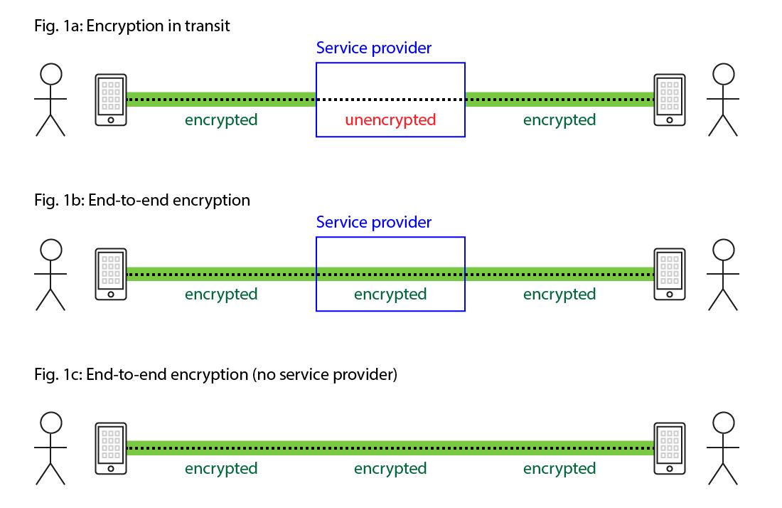 رمزنگاری End-to-End یا E2E چیست؟