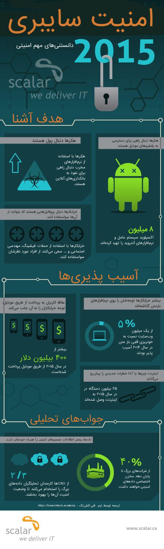 دانستنیهای امنیتی 2015