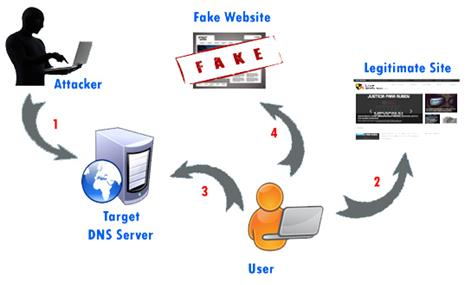 چگونه از حمله DNS جلوگیری کنیم؟