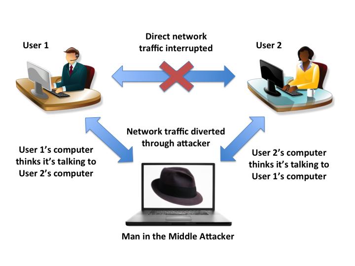 حمله مرد میانی (MITM) چیست و چگونه میتوانیم در برابر آن از خود محافظت کنیم؟