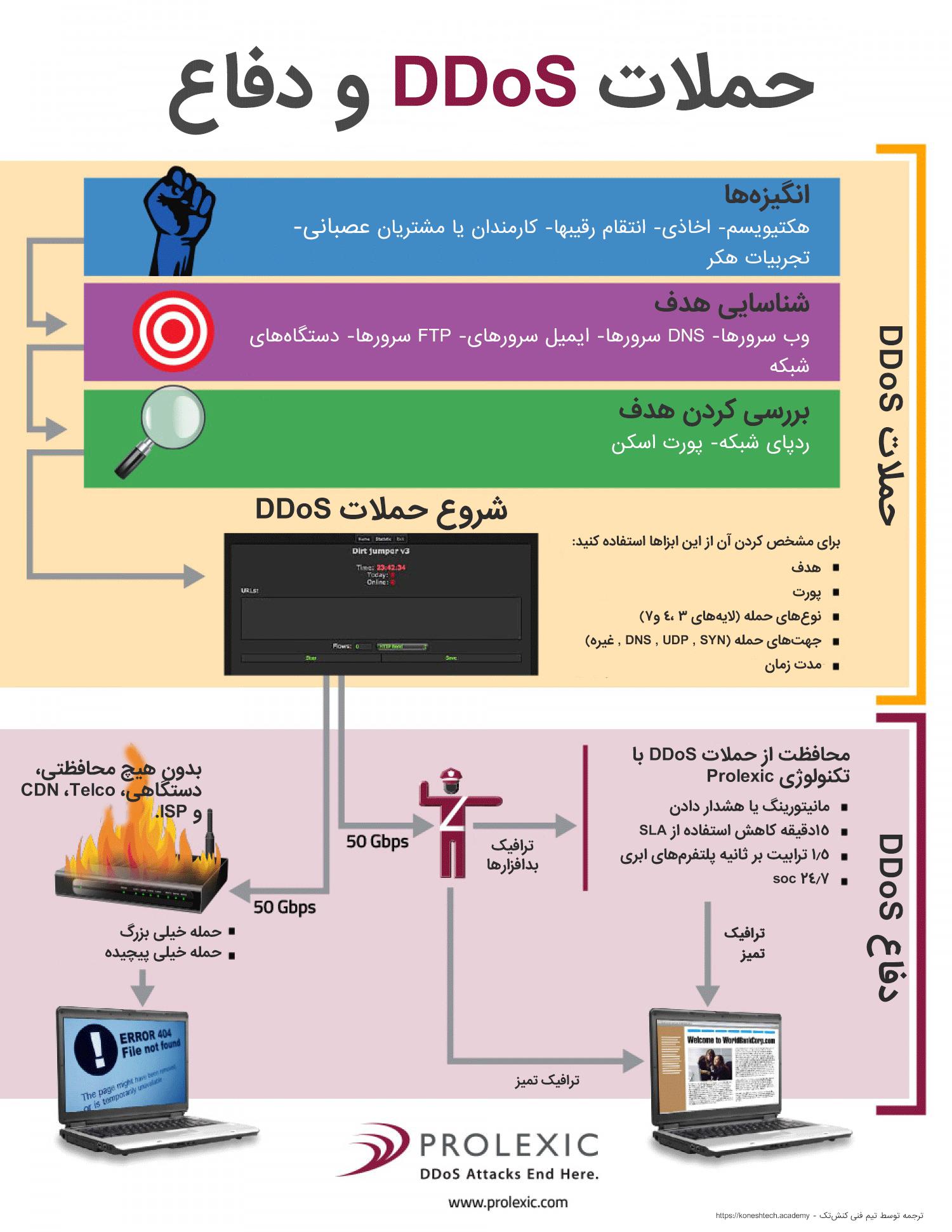 اینفوگرافیک حمله DDoS و مقابله با آن