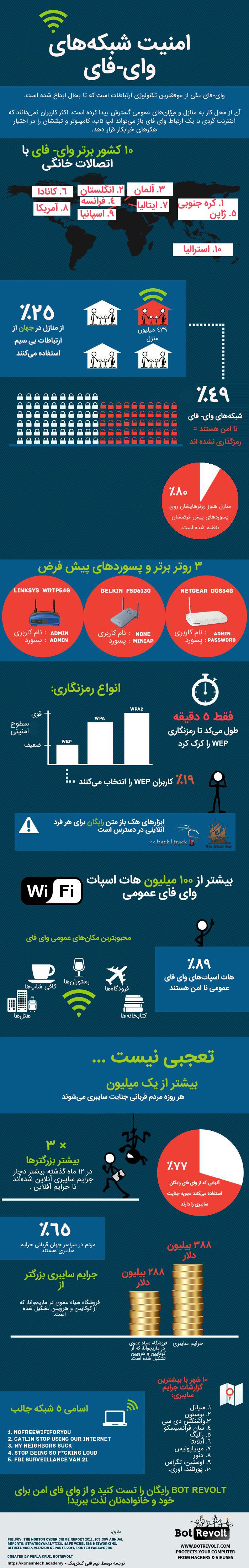 امنیت شبکههای Wi-Fi