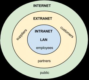 تفاوت اینترنت ، اینترانت و اکسترانت در چیست؟ | کنشتک