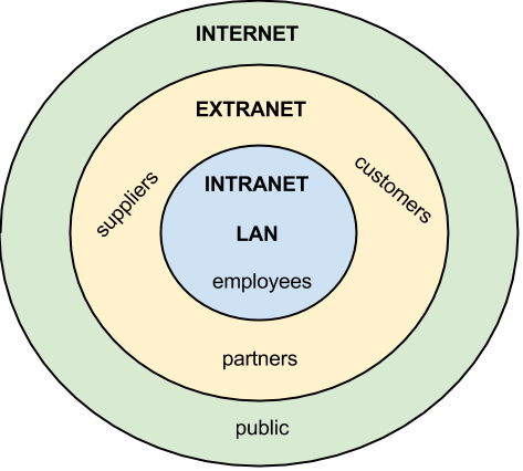 difference between internet and intranet pdf