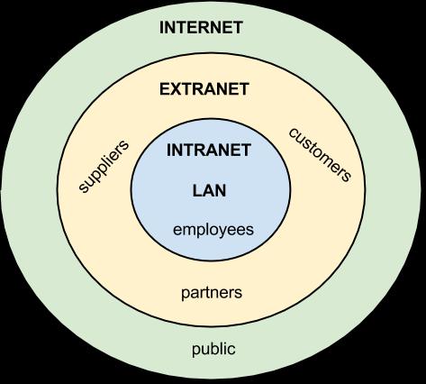 تفاوت اینترنت ، اینترانت و اکسترانت در چیست؟