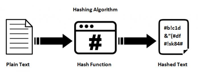 انواع روشهای ذخیره رمزعبور