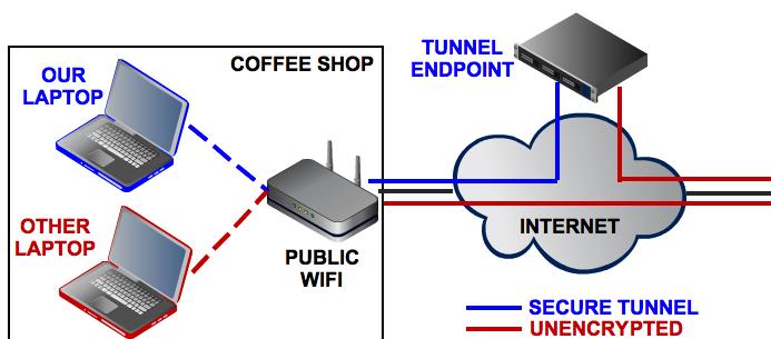 چرا باید از VPN استفاده کنیم؟