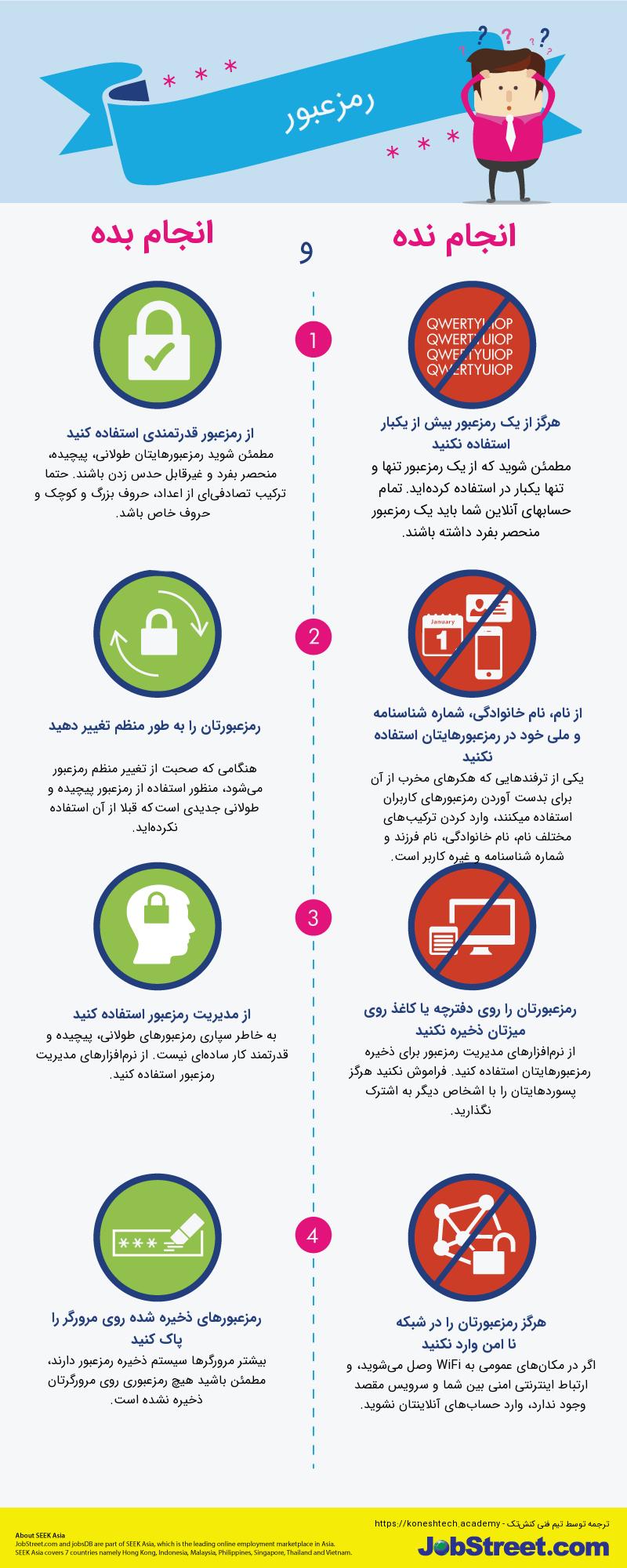 اینفوگرافیک مروری بر بایدها و نبایدهای رمزعبور
