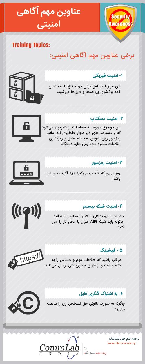 اینفوگرافیک آگاهی امنیت دیجیتال