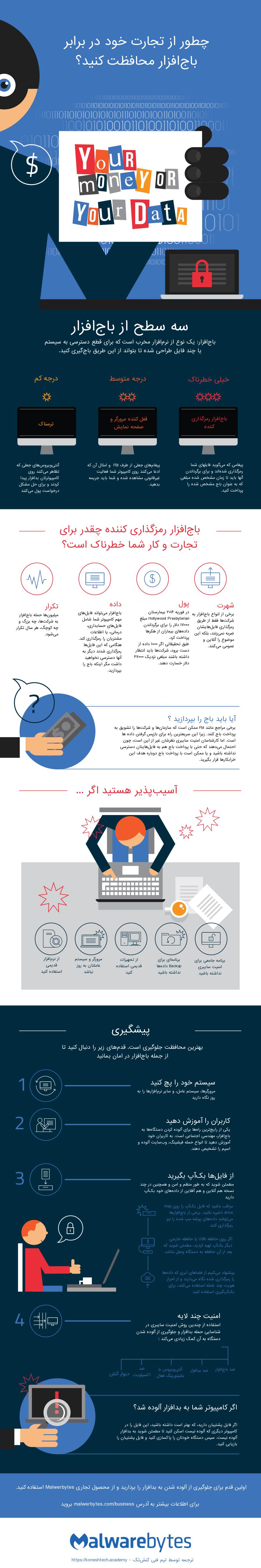 چگونه از تجارت خود در برابر باجافزار محافظت کنید