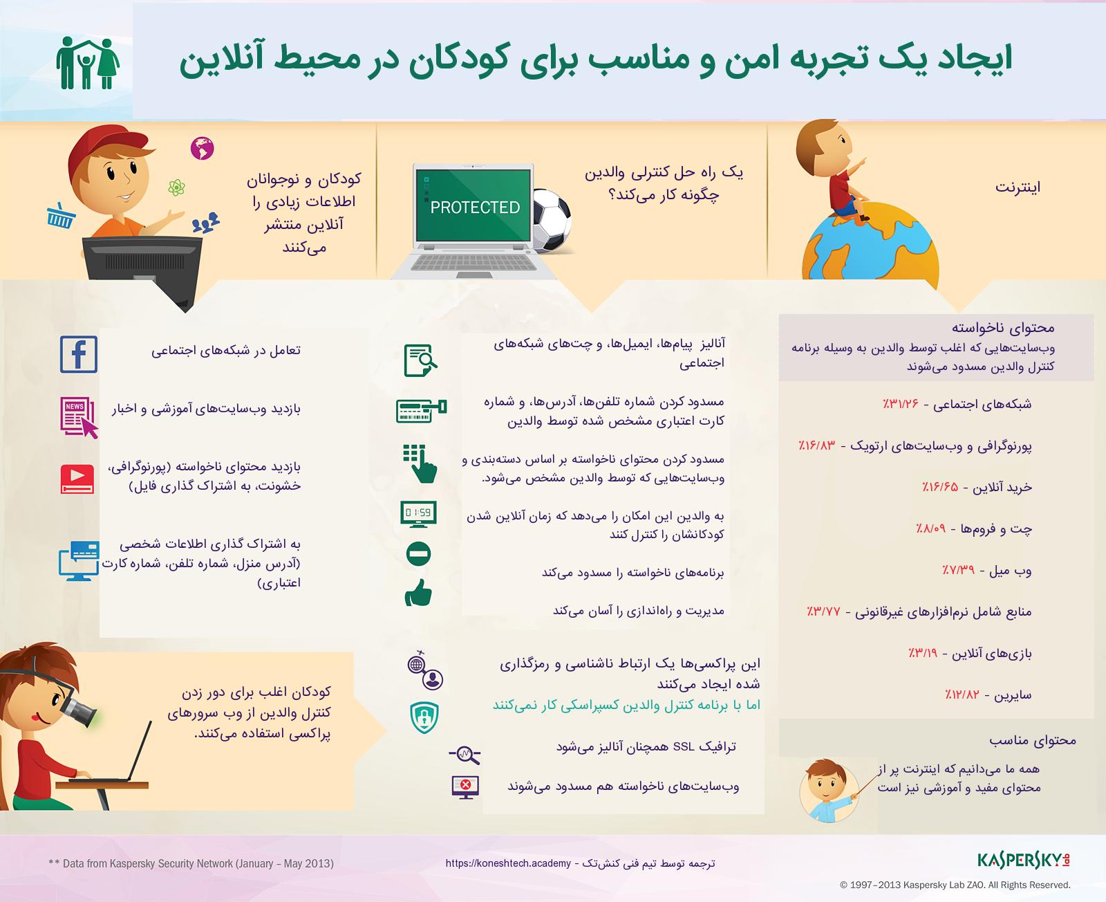 برقراری امنیت آنلاین کودکان
