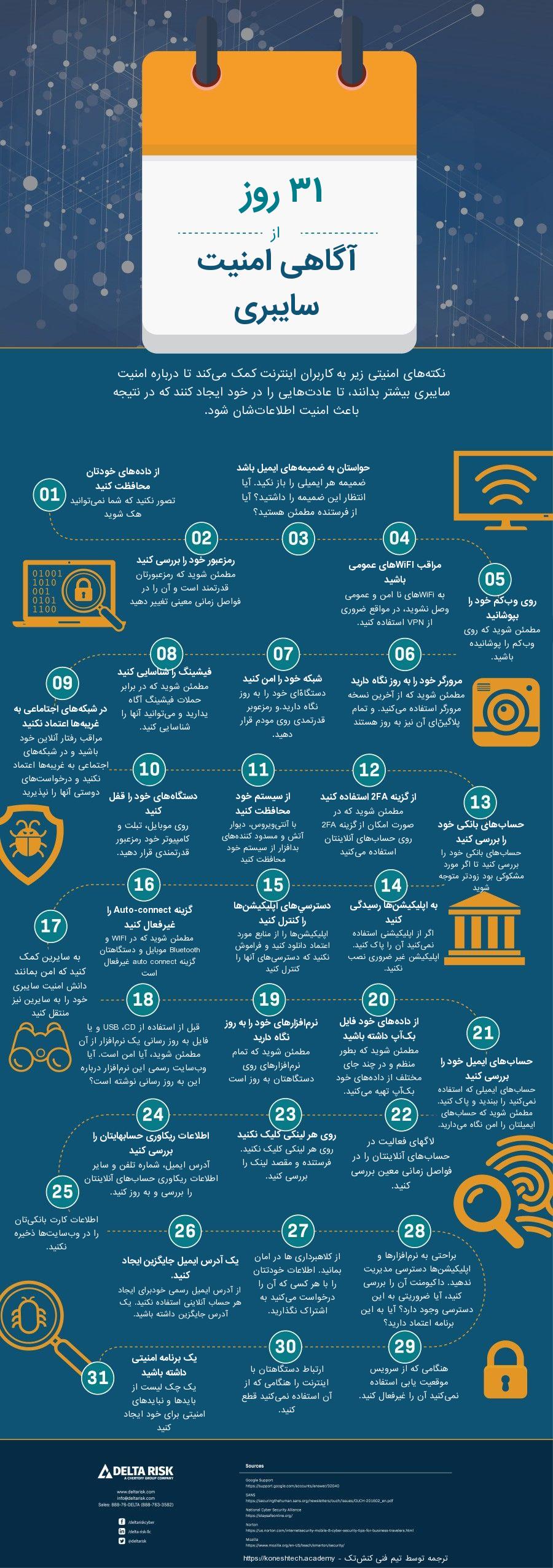 اینفوگرافیک ۳۱ روز از امنیت سایبری