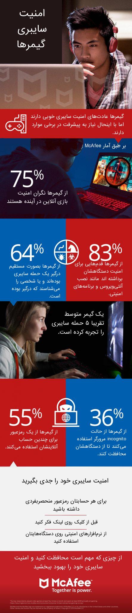 آمار McAfee از امنیت سایبری گیمرها