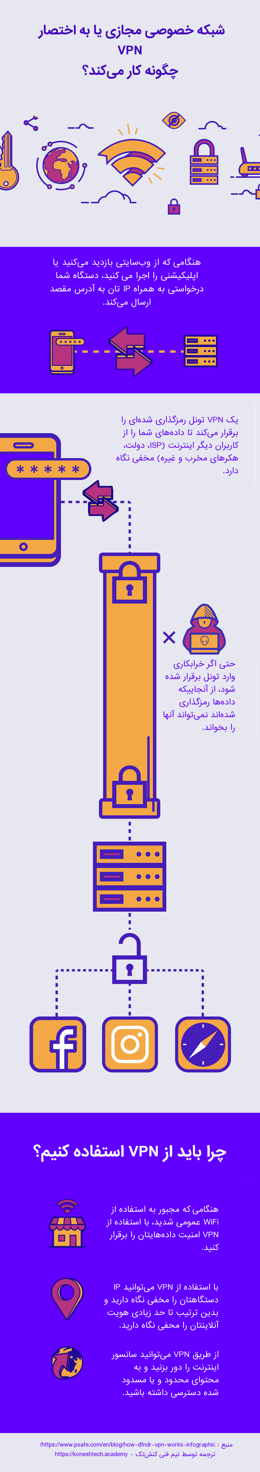اینفوگرافیک VPN چگونه کار میکند