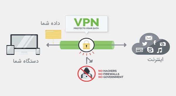 اینفوگرافیک VPN چگونه کار میکند و چرا باید از آن استفاده کنیم؟