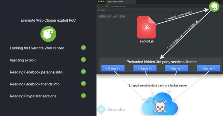 آسیبپذیری امنیتی بحرانی در پلاگین Evernote گوگل کروم