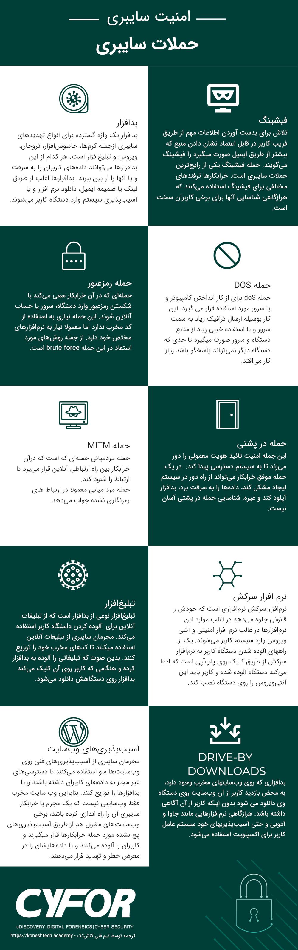 اینفوگرافیک حملههای سایبری
