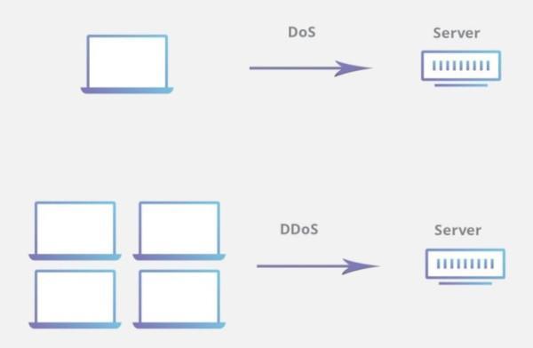 حمله DoS و DDoS : مثال عملی حمله Ping of Death