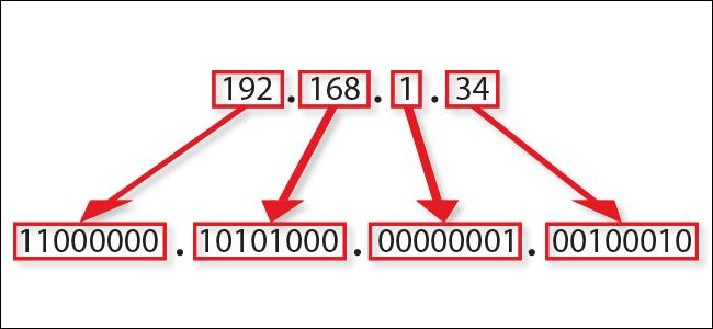 آدرس IP چیست و چه اطلاعاتی را فاش میکند؟