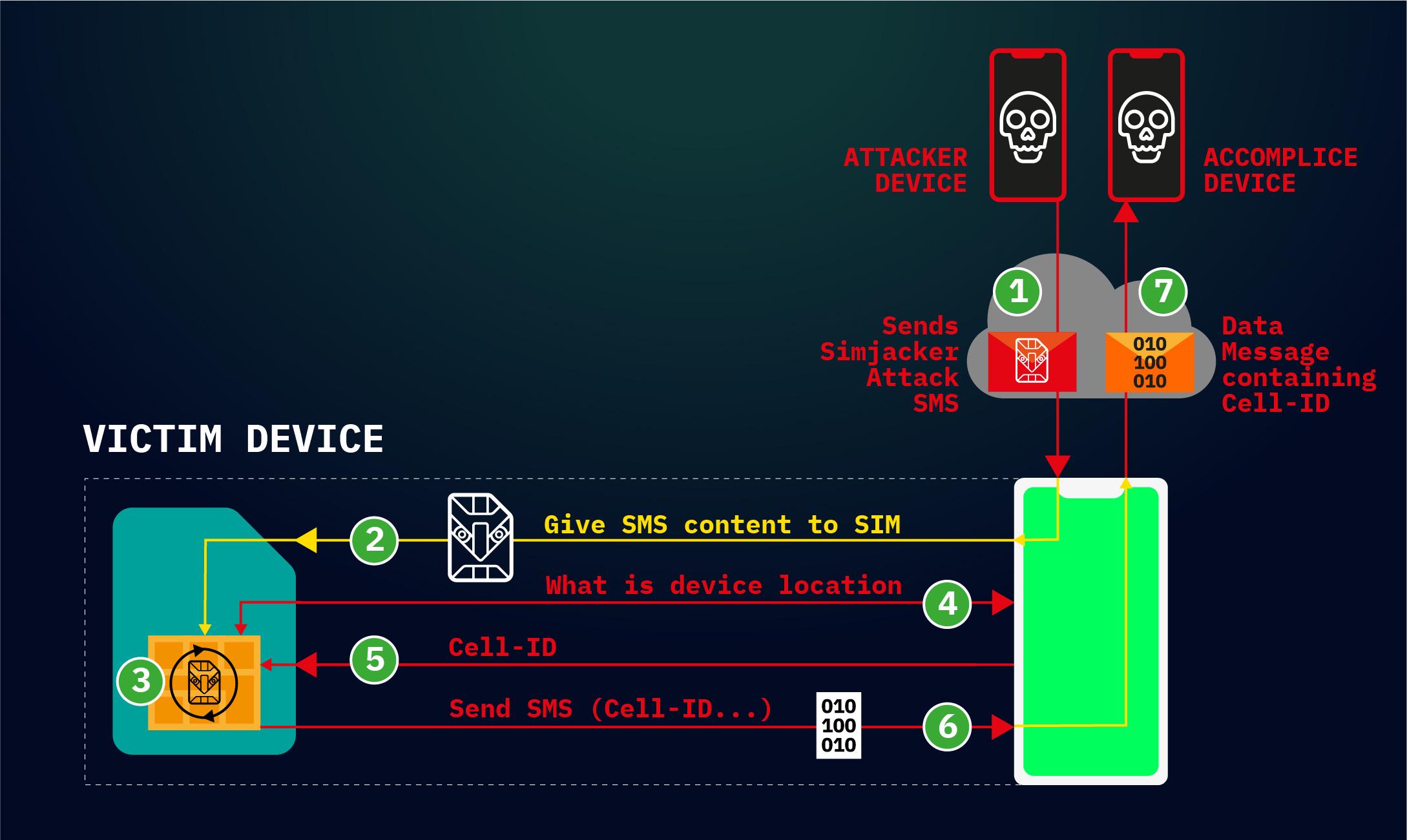 سیمجکر - نسل بعدی جاسوسی روی موبایل