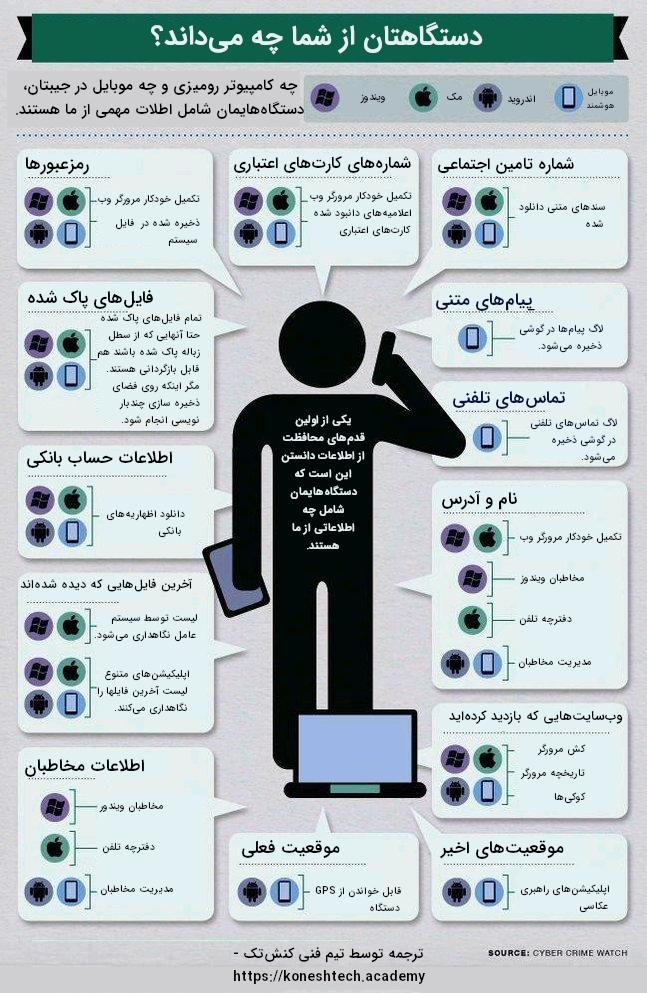 دستگاه ما شامل چه اطلاعاتی از ماست