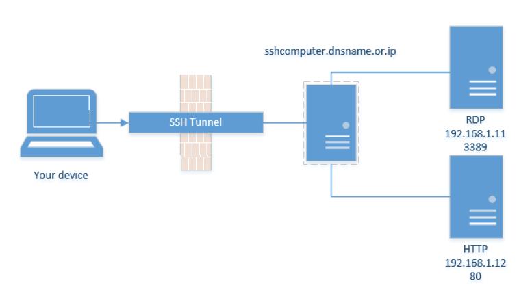 تنظیم ssh tunnel روی Putty برای اتصال به اینترنت