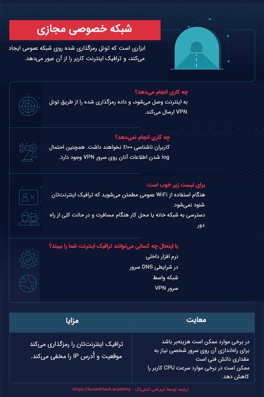 اینفوگرافیک شبکه خصوصی مجازی