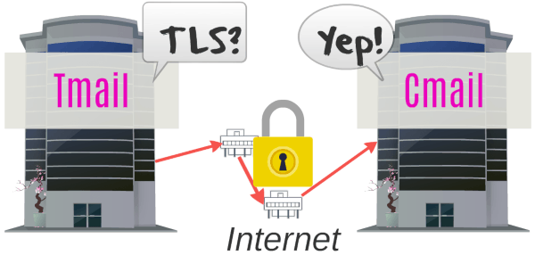 TLS و امنیت ایمیل