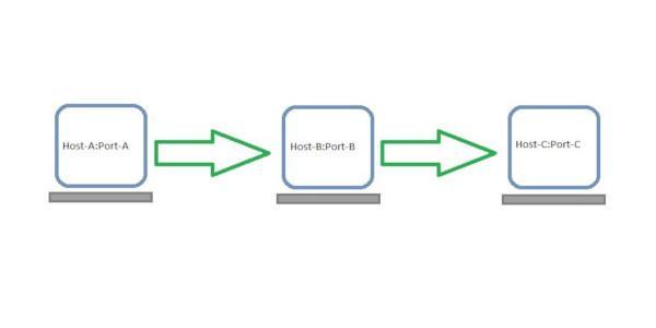 راهاندازی تونل SSH بین چندین سرور