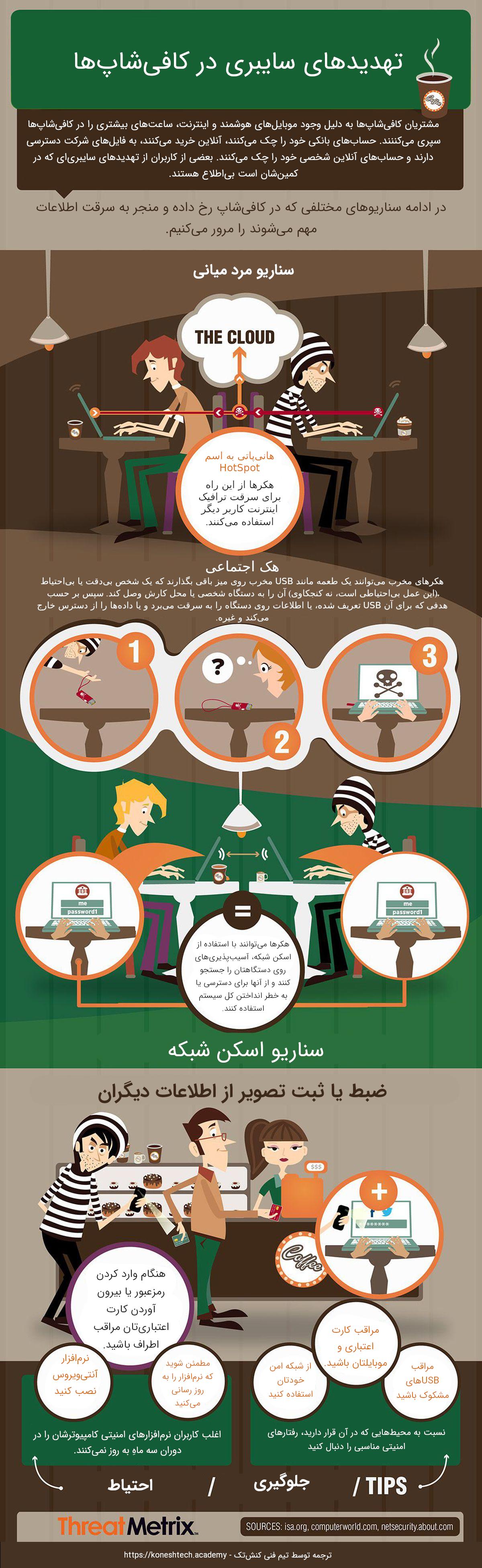 تهدیدهای سایبری در کافیشاپ