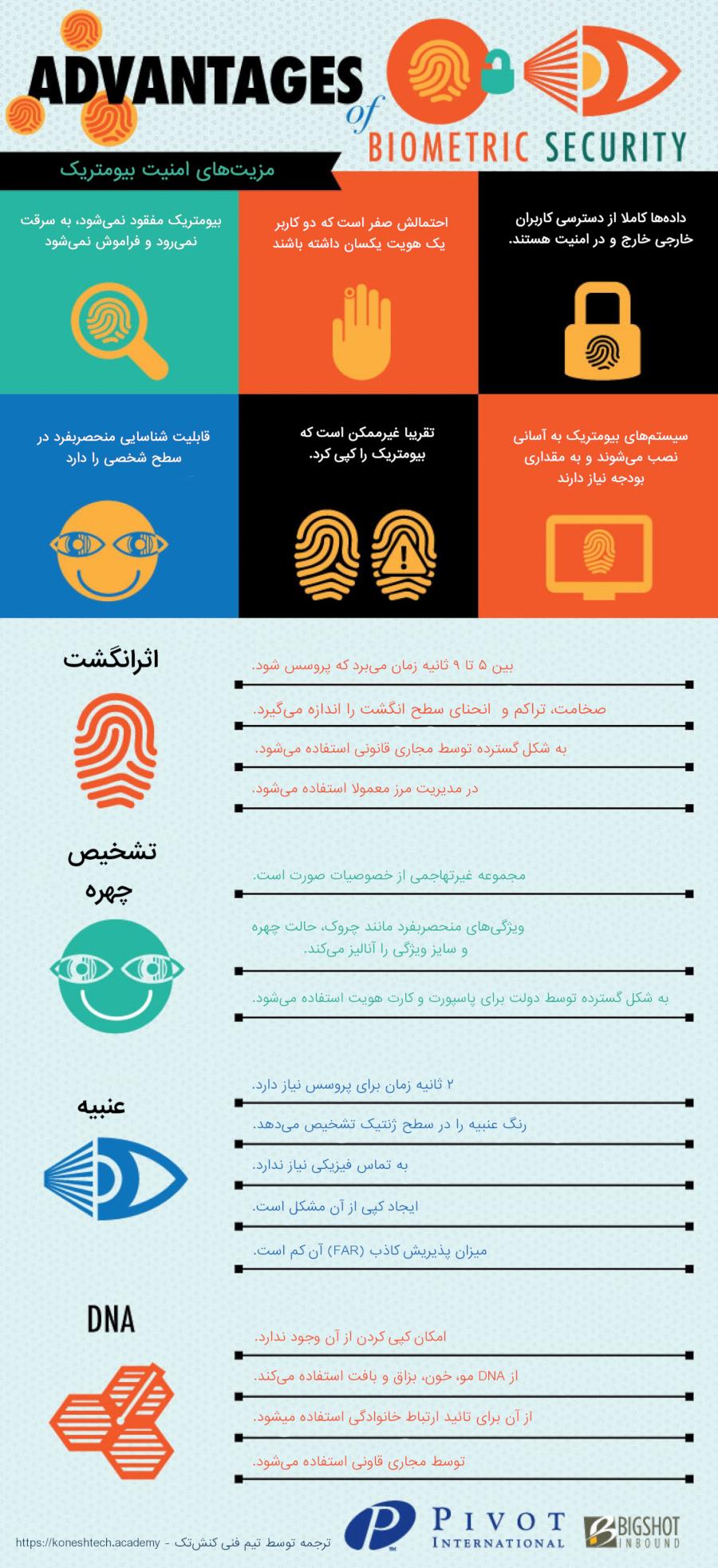 مزیتهای امنیتی بیومتریک