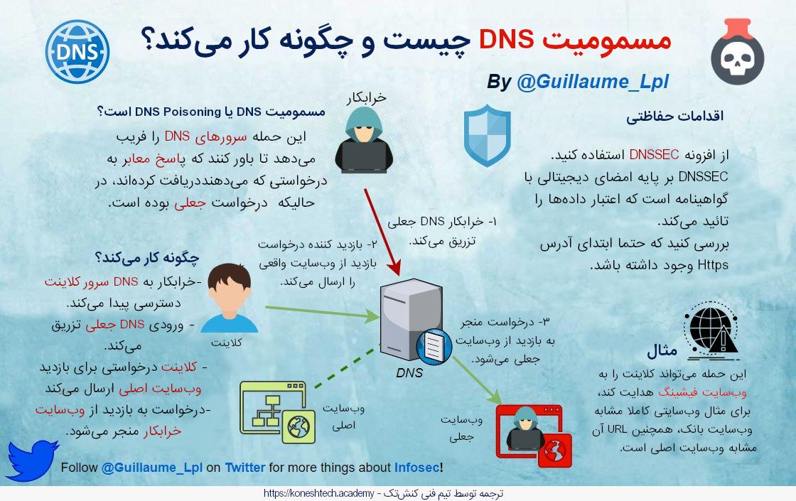 اینفوگرافیک حمله DNS Poisoning چیست و چگونه کار میکند؟