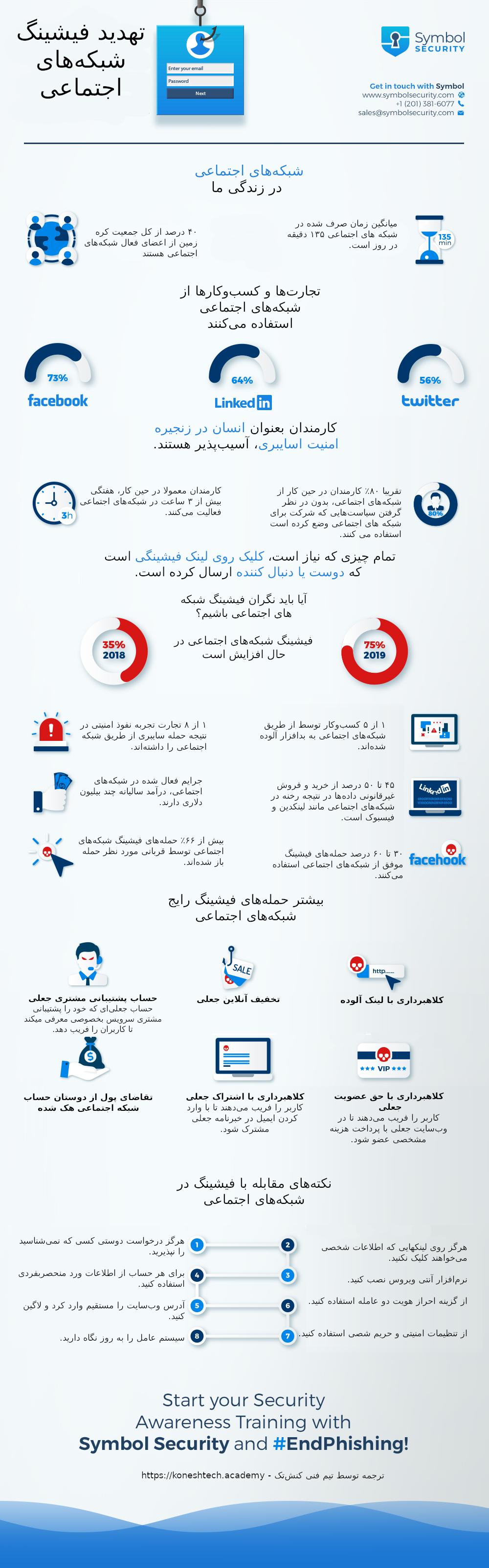 فیشینگ شبکههای اجتماعی