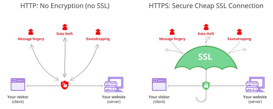 اینفوگرافیک دست تکانی پروتکل SSL/TLS