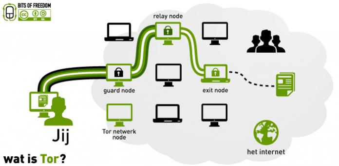 رمزنگاری در گرههای رله تور چگونه است؟ چرا رلهها نمیتوانند یکدیگر را ردیابی کنند؟