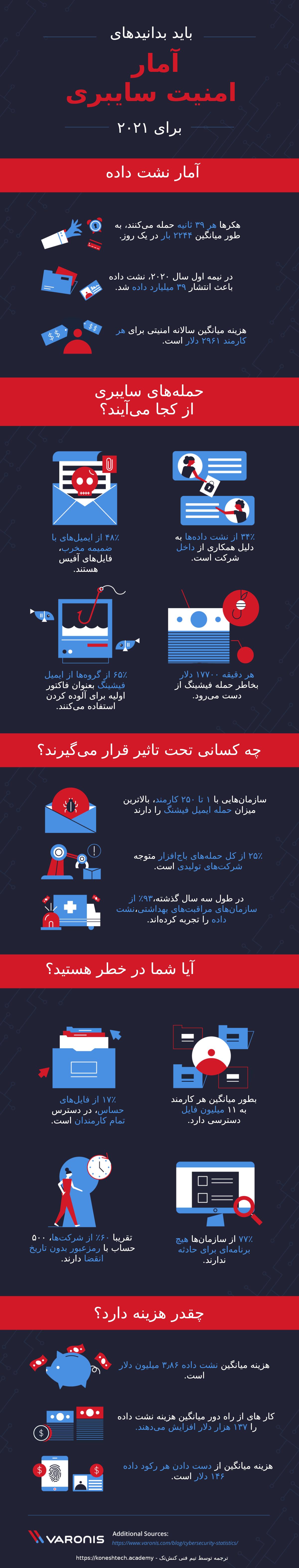 اینفوگرافیک آمار امنیت سایبری باری سال ۲۰۲۱