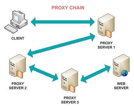 تفاوت تور و VPN - زنجیرهای کردن پراکسی