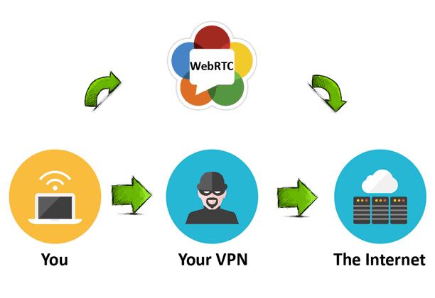 اینفوگرافیک رایجترین انواع نشتی VPN