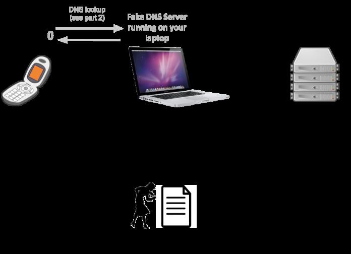 چگونه یک TCP پراکسی بسازیم ؟ بخش اول