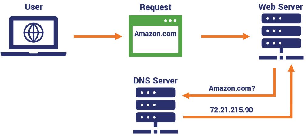 چگونه یک TCP پراکسی بسازیم - بخش دوم: ساخت سرور DNS جعلی