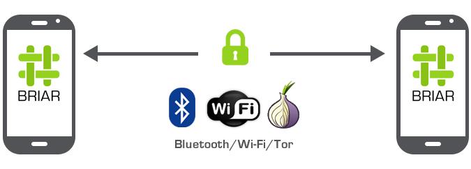 اپلیکیشن Briar چگونه کار میکند و چرا باید آن را نصب کنیم؟