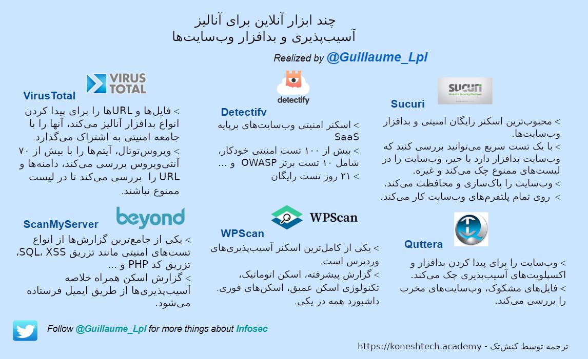 اینفوگرافیک معرفی چند ابزار آنلاین برای آنالیز آسیبپذیری و بدافزار وبسایتها