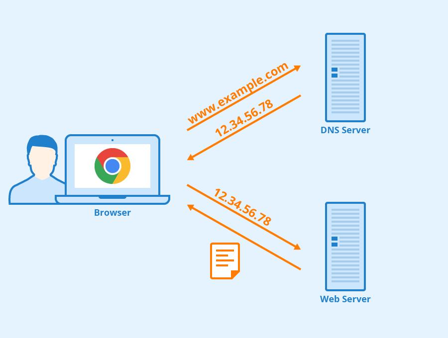 چگونه یک TCP پراکسی بسازیم – بخش دوم، قسمت دوم: ساخت سرور DNS جعلی
